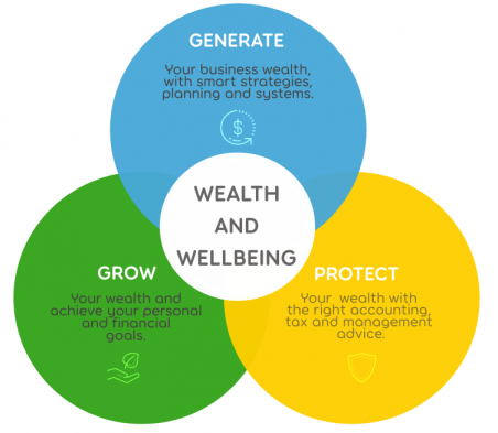 GPG Business Advisory main principles